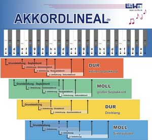 Akkordlineal, 8 Lineale | Dodax.ch